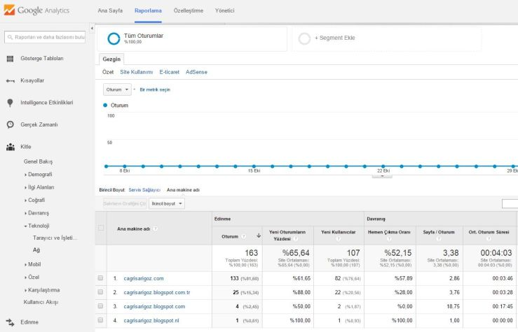 Google Analytics Ana Makine Adı Raporlaması