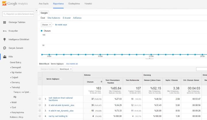 Google Analytics Trafik Gönderen Ağlar Görünümü